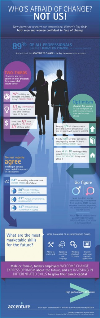 Infographic_Accenture Research for International Women's Day 2014