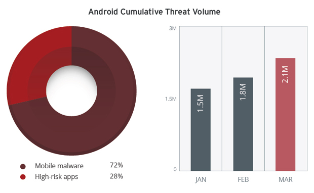 The mobile threat landscape continues to grow at an even faster pace than last year as the total number of mobile malware and high-risk apps grew to two million this quarter. The explosion of repackaged apps ? those that have been maliciously tampered with to pass Android?s security features ? also contributed to the huge spike in mobile malware and high-risk app volume growth