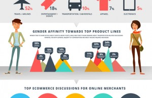 Philippines eCommerce 2014 Thoughtbuzz Infograph