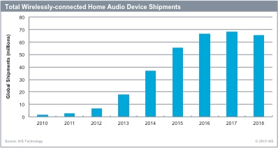 Wireless Is Redefining The Home Audio Market Report Says