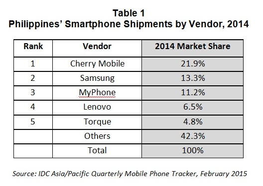 Mobile Phone Industry in the Philippines