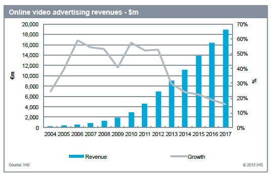 Online_video_advertising_revenues_IHS_Technology