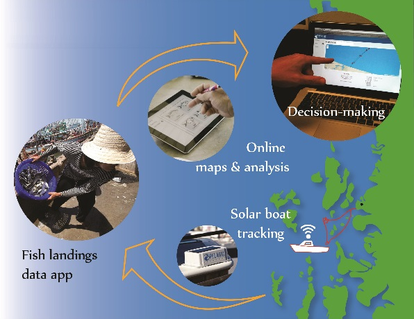 New mobile fish landing app keeps track of boats fish for Fish tracker app