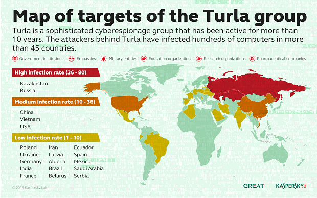 KL_Turla_Map_of_Targets