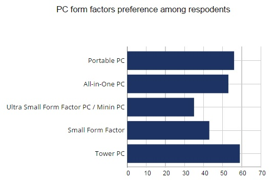 PC form factor