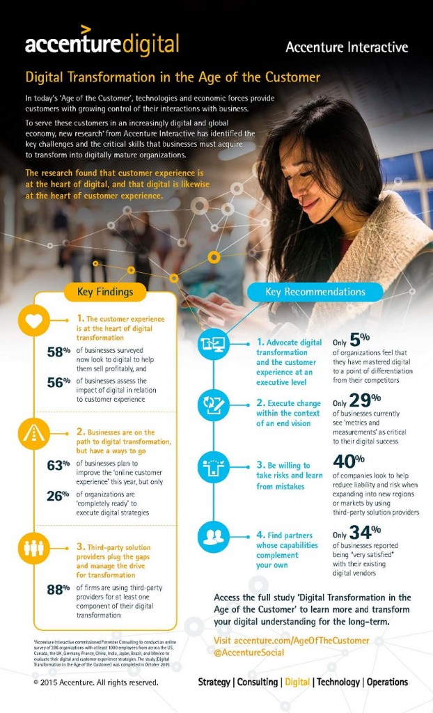 Accenture-Digital-Transformation-In-The-Age-Of-The-Customer-Infographic
