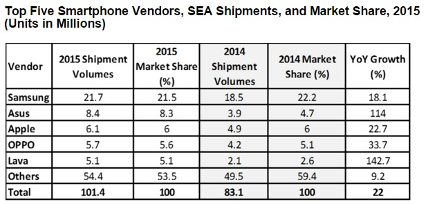 Ph Is 3rd Largest Market For Smartphones In Southeast Asia