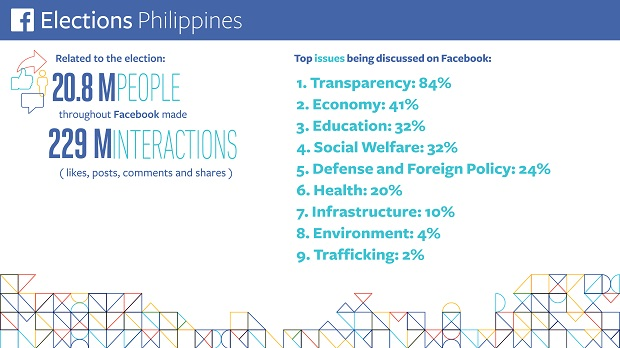 PH Elections Infographic_Issues_May 6
