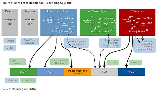 Cloud spending
