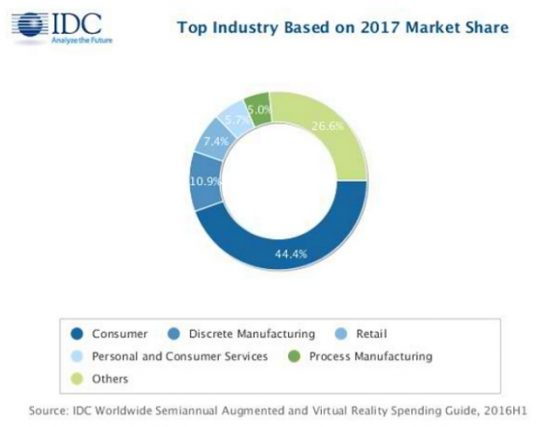 global retail industry it spending market Global food retail market size, share, industry analysis, market segmentation, growth, trends, forecast, market study.