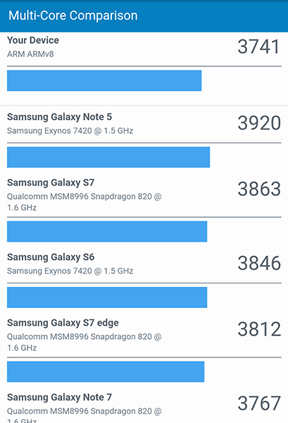 This benchmark's J7 Pro's processor.