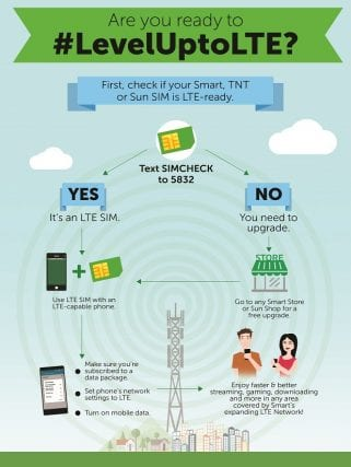 LTE SIMCHECK INFOGRAPHIC