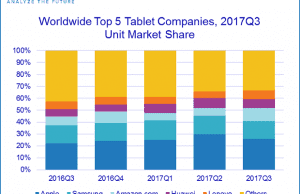 tablets Q3