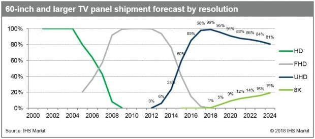 60-inch_and_larger_TV_panel_shipment_forecast_by_resolution