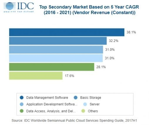 global retail industry it spending market The retail industry is more dynamic than ever  within a tepid overall market, however, there will be several pockets of strong growth  the retail spending of .