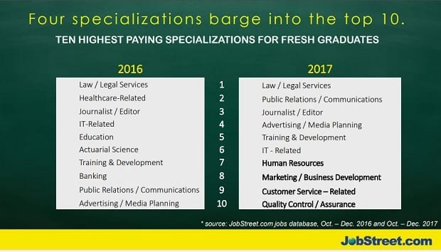 With Average Salaries Of P21947 They Placed Sixth In The Overall Ranking Highest Paid Fresh Graduate Professionals Philippines