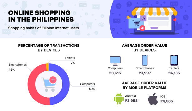 735520b624a1 When Filipinos did shopping with the use of a phone