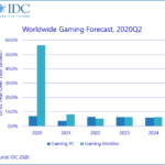 Gaming PCs to benefit from increased time at home, GPU refresh in 2020