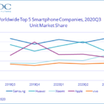 Samsung reclaims top spot as smartphone market performs better than expected in Q3