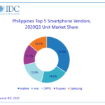 Realme vaults to top of PH smartphone market with 962.5% annual growth