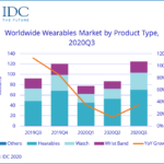 Shipments of wearable devices leap to 125M units, up 35.1% in Q3
