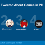 PH ranks 9th on list of nations with most gaming tweets